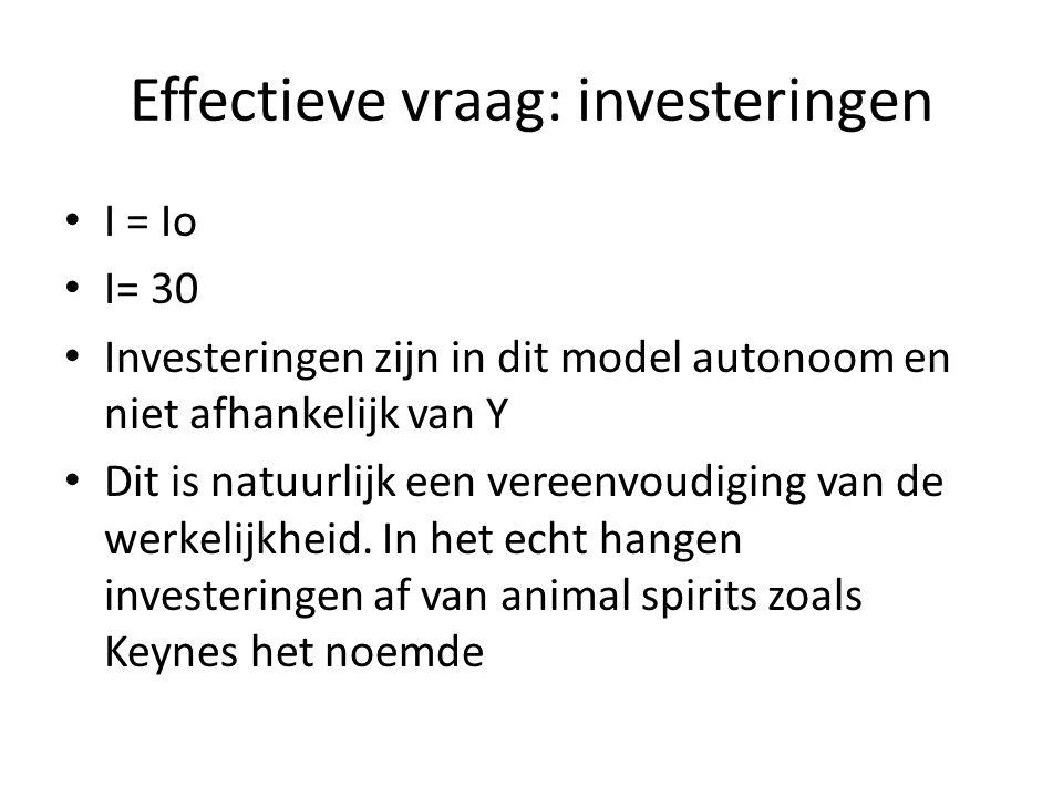 Effectieve vraag: investeringen I = Io I= 30 Investeringen zijn in dit model autonoom en niet afhankelijk van Y Dit is natuurlijk een vereenvoudiging