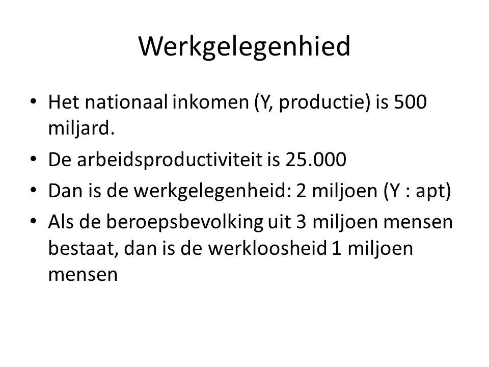 Werkgelegenhied Het nationaal inkomen (Y, productie) is 500 miljard. De arbeidsproductiviteit is 25.000 Dan is de werkgelegenheid: 2 miljoen (Y : apt)