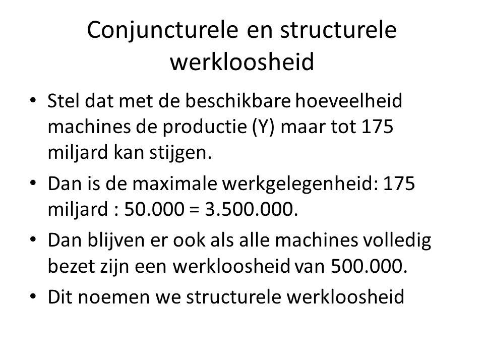 Conjuncturele en structurele werkloosheid Stel dat met de beschikbare hoeveelheid machines de productie (Y) maar tot 175 miljard kan stijgen. Dan is d