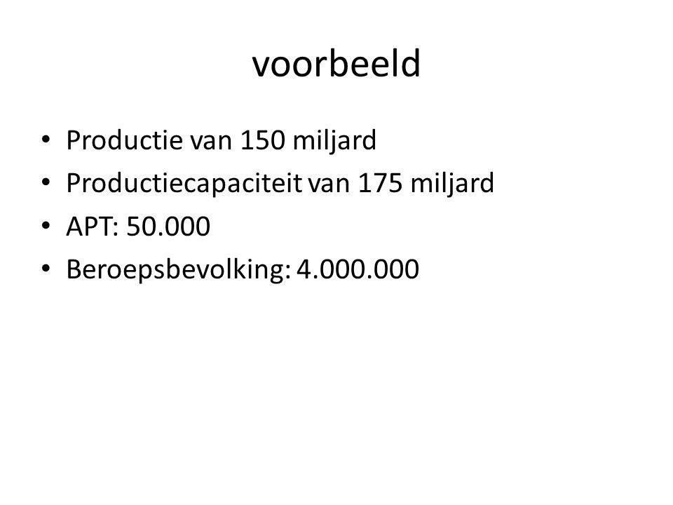 voorbeeld Productie van 150 miljard Productiecapaciteit van 175 miljard APT: 50.000 Beroepsbevolking: 4.000.000