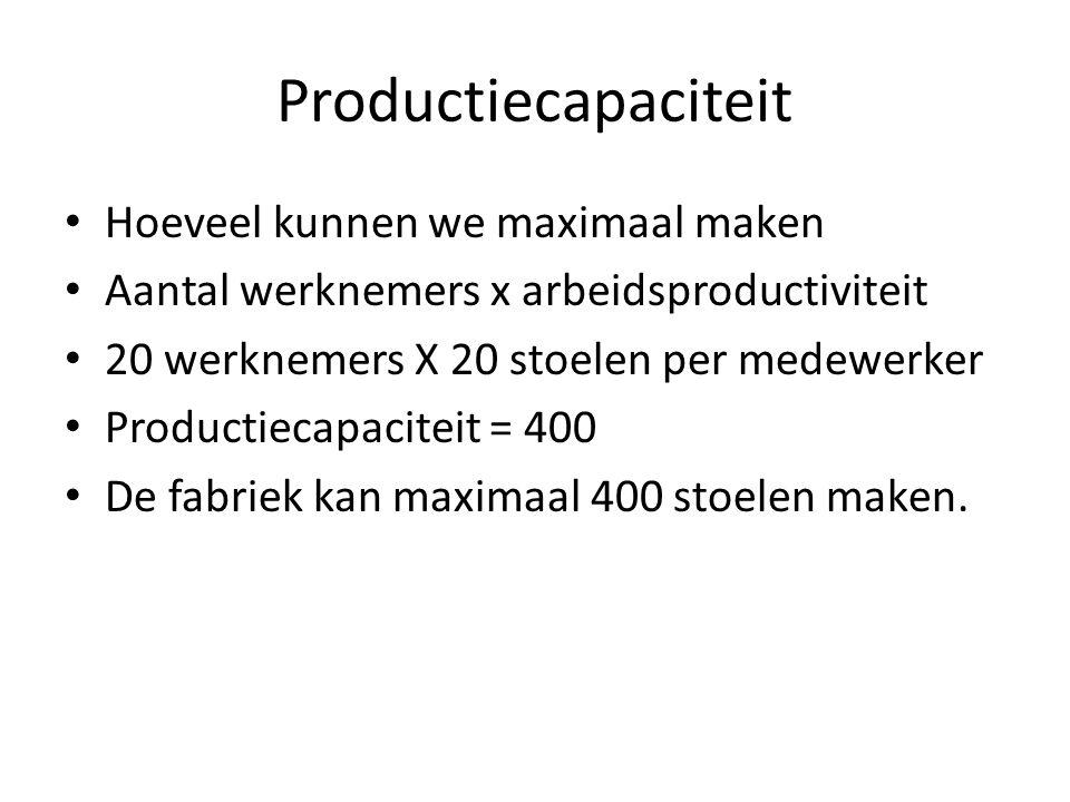Productiecapaciteit Hoeveel kunnen we maximaal maken Aantal werknemers x arbeidsproductiviteit 20 werknemers X 20 stoelen per medewerker Productiecapa