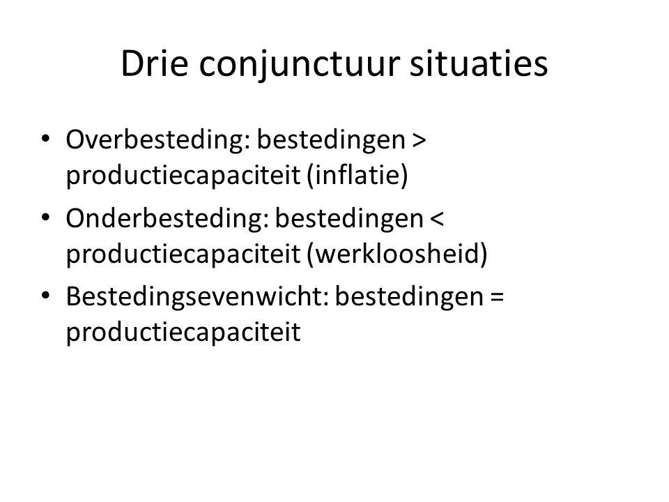 Drie conjunctuur situaties Overbesteding: bestedingen > productiecapaciteit (inflatie) Onderbesteding: bestedingen < productiecapaciteit (werkloosheid