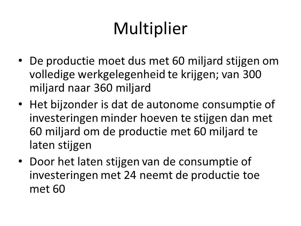 Multiplier De productie moet dus met 60 miljard stijgen om volledige werkgelegenheid te krijgen; van 300 miljard naar 360 miljard Het bijzonder is dat