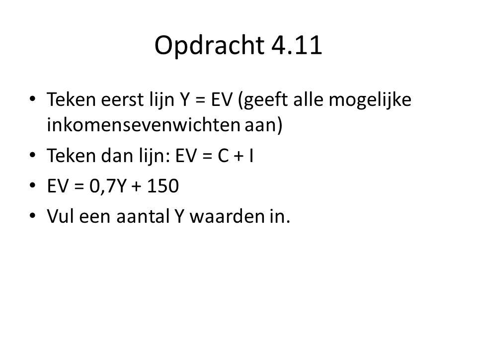 Opdracht 4.11 Teken eerst lijn Y = EV (geeft alle mogelijke inkomensevenwichten aan) Teken dan lijn: EV = C + I EV = 0,7Y + 150 Vul een aantal Y waard