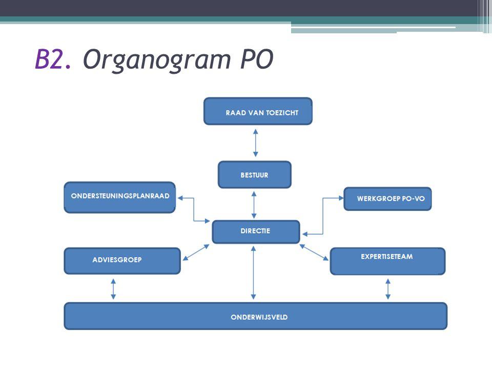 B2. Organogram PO