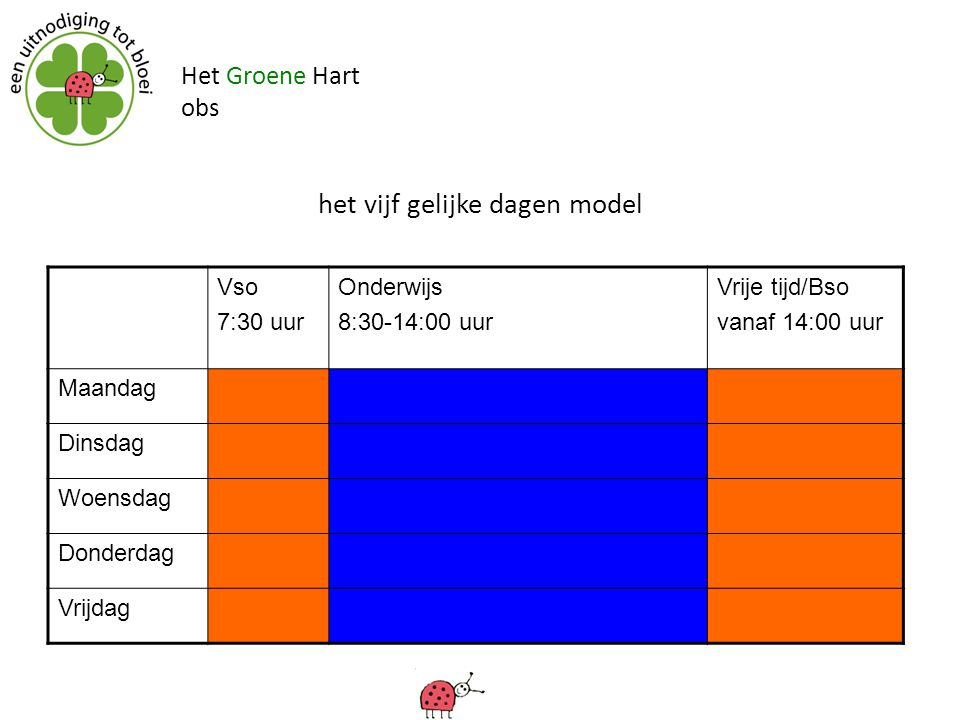 Het Groene Hart obs het vijf gelijke dagen model Vso 7:30 uur Onderwijs 8:30-14:00 uur Vrije tijd/Bso vanaf 14:00 uur Maandag Dinsdag Woensdag Donderd