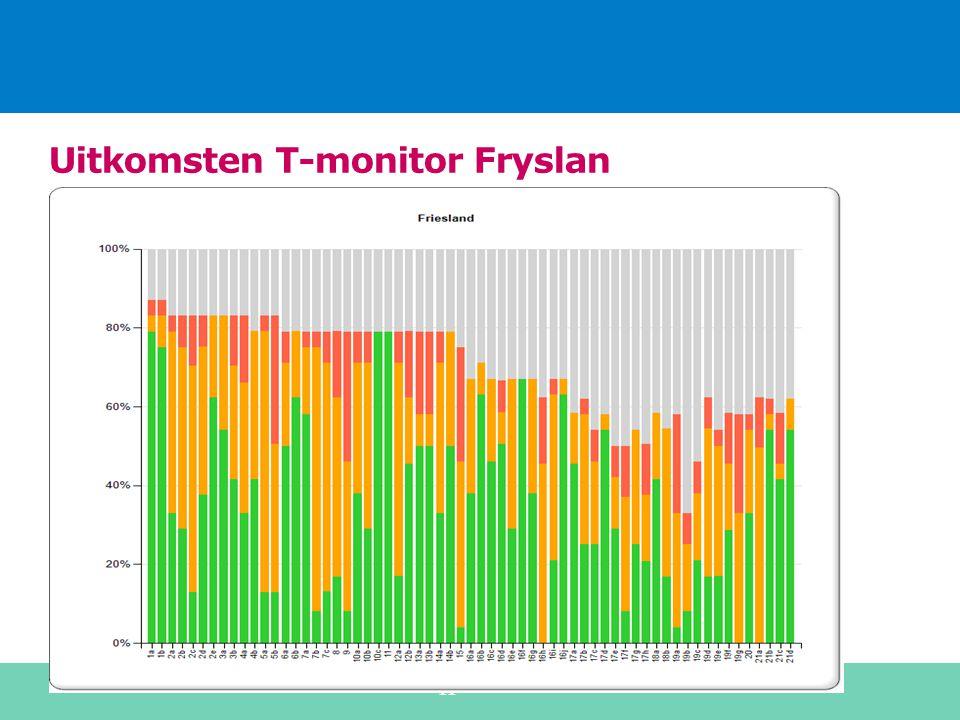 Uitkomsten T-monitor Fryslan 11