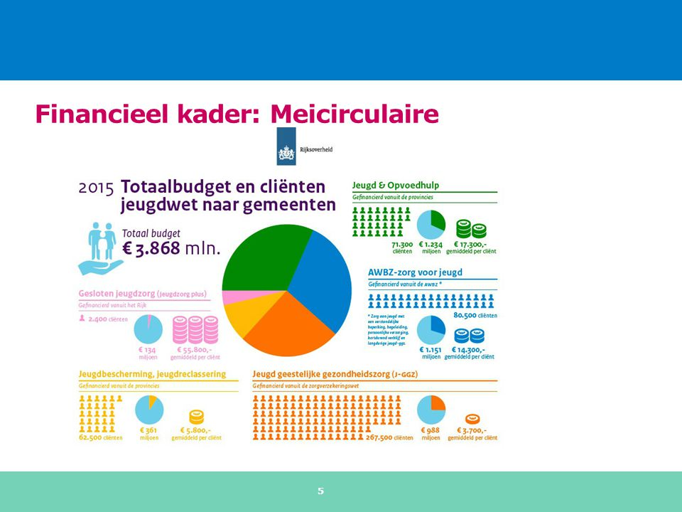 Financieel kader: macrobudget Garantie voor 95% van budget december 2013 voor 2015 Meicirculaire 2015: definitieve budgetten 2015 bekend op basis van historisch verdeelmodel  Macrobudget: € 3868 miljoen  9,5% hoger dan in december 2013  70 gemeenten recht op 95%-garantie t.o.v.