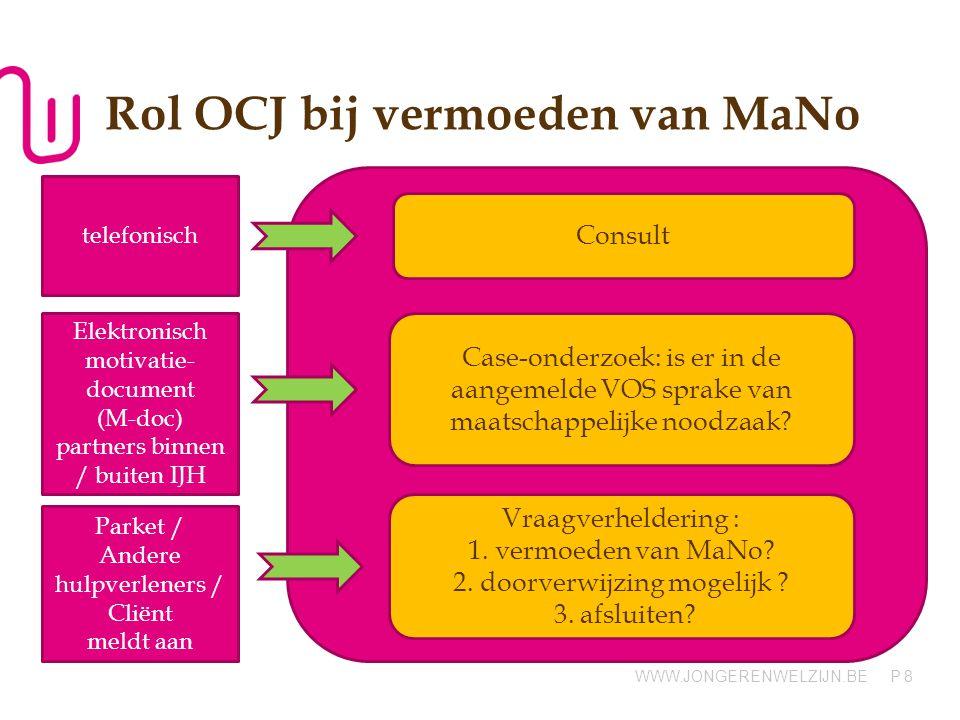 WWW.JONGERENWELZIJN.BE P Rol OCJ bij vermoeden van MaNo Consult Case-onderzoek: is er in de aangemelde VOS sprake van maatschappelijke noodzaak.