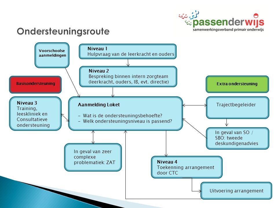 Niveau 1 Hulpvraag van de leerkracht en ouders Niveau 2 Bespreking binnen intern zorgteam (leerkracht, ouders, IB, evt. directie) Extra ondersteuning