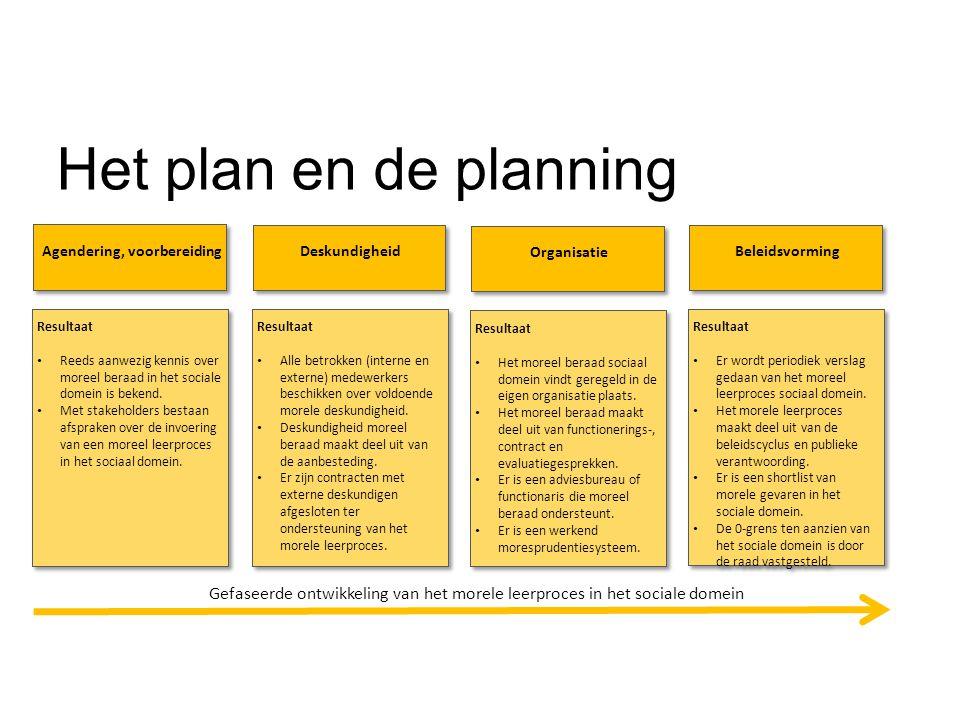Het plan en de planning Agendering, voorbereiding Resultaat Reeds aanwezig kennis over moreel beraad in het sociale domein is bekend. Met stakeholders