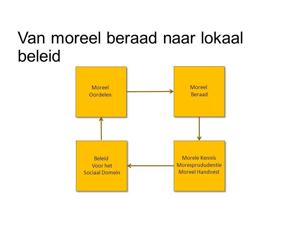 Van moreel beraad naar lokaal beleid Moreel Oordelen Moreel Beraad Morele Kennis Moresprududentie Moreel Handvest Beleid Voor het Sociaal Domein