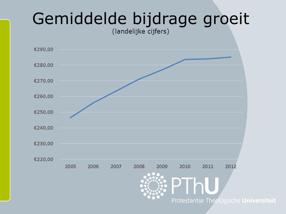 Gemiddelde bijdrage groeit (landelijke cijfers)