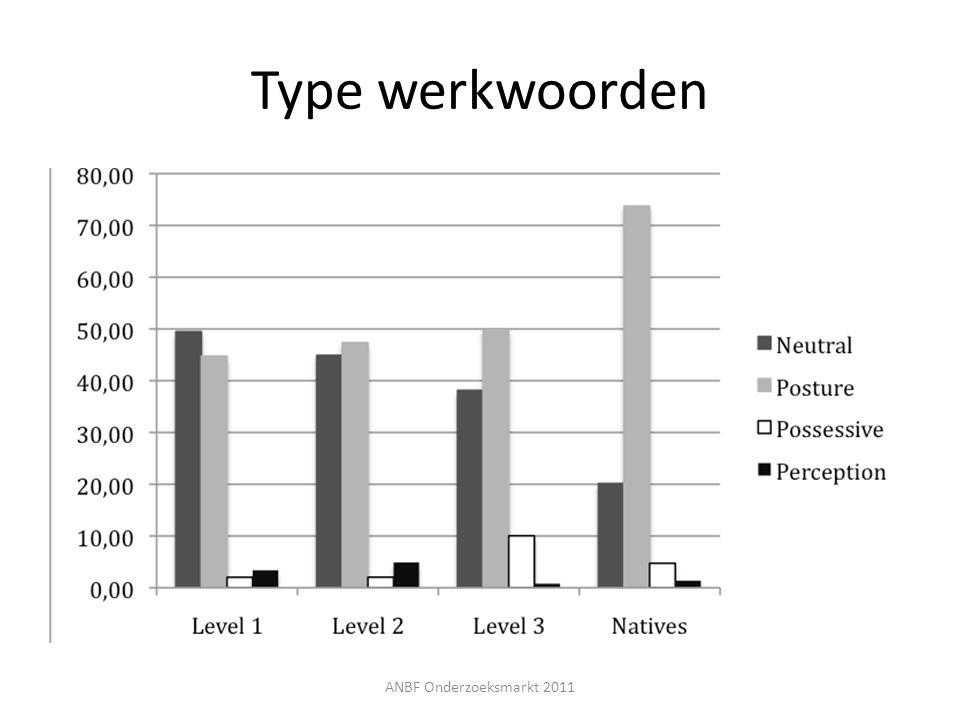 Type werkwoorden ANBF Onderzoeksmarkt 2011