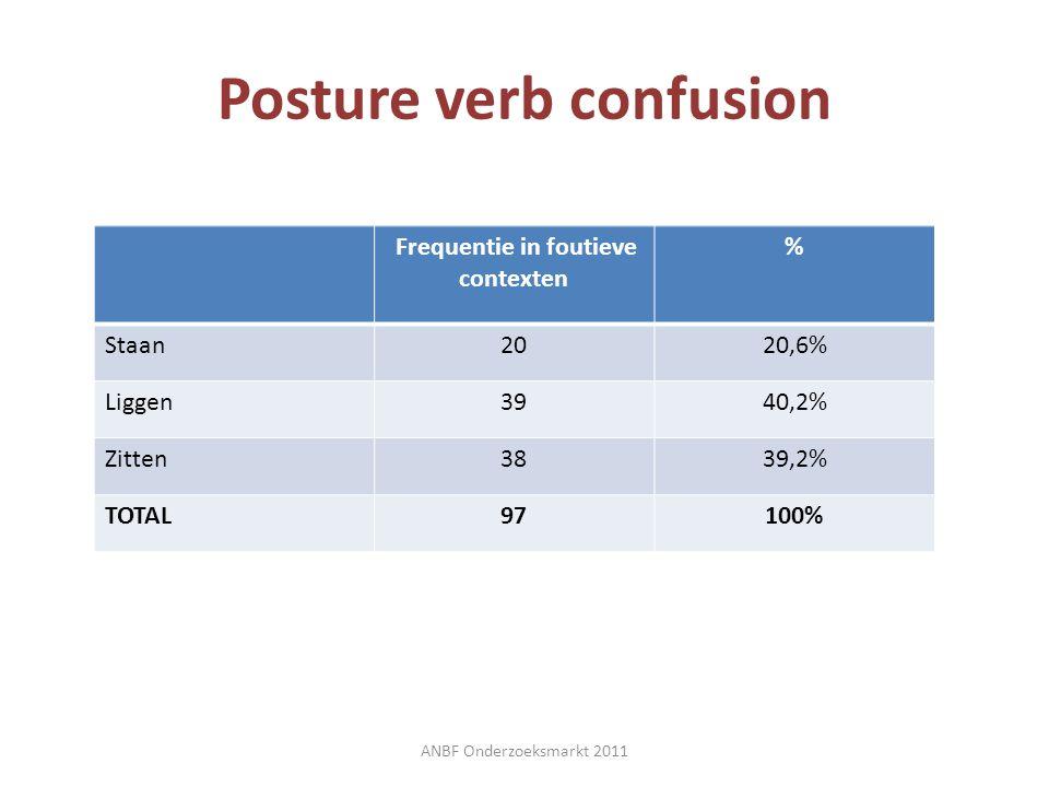Posture verb confusion ANBF Onderzoeksmarkt 2011 Frequentie in foutieve contexten % Staan2020,6% Liggen3940,2% Zitten3839,2% TOTAL97100%