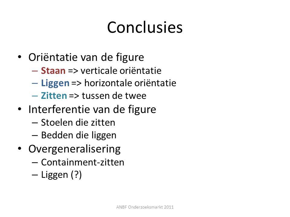 Conclusies Oriëntatie van de figure – Staan => verticale oriëntatie – Liggen => horizontale oriëntatie – Zitten => tussen de twee Interferentie van de