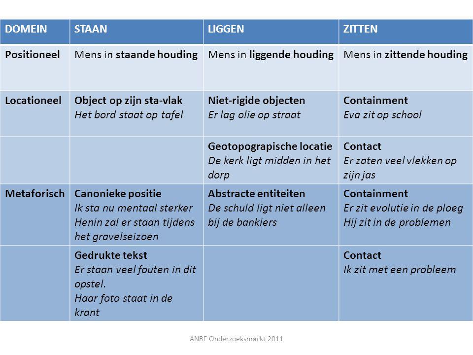 Verder werk Globale locatieve strategieën op discourse- niveau – Contrastief NL-FR – T2-perspectief Focus op de paralinguïstische context van positiewerkwoorden – Zelfverbeteringen – Pauzes voor en na een positiewerkwoord – Aarzelingen voor en na een positiewerkwoord ANBF Onderzoeksmarkt 2011