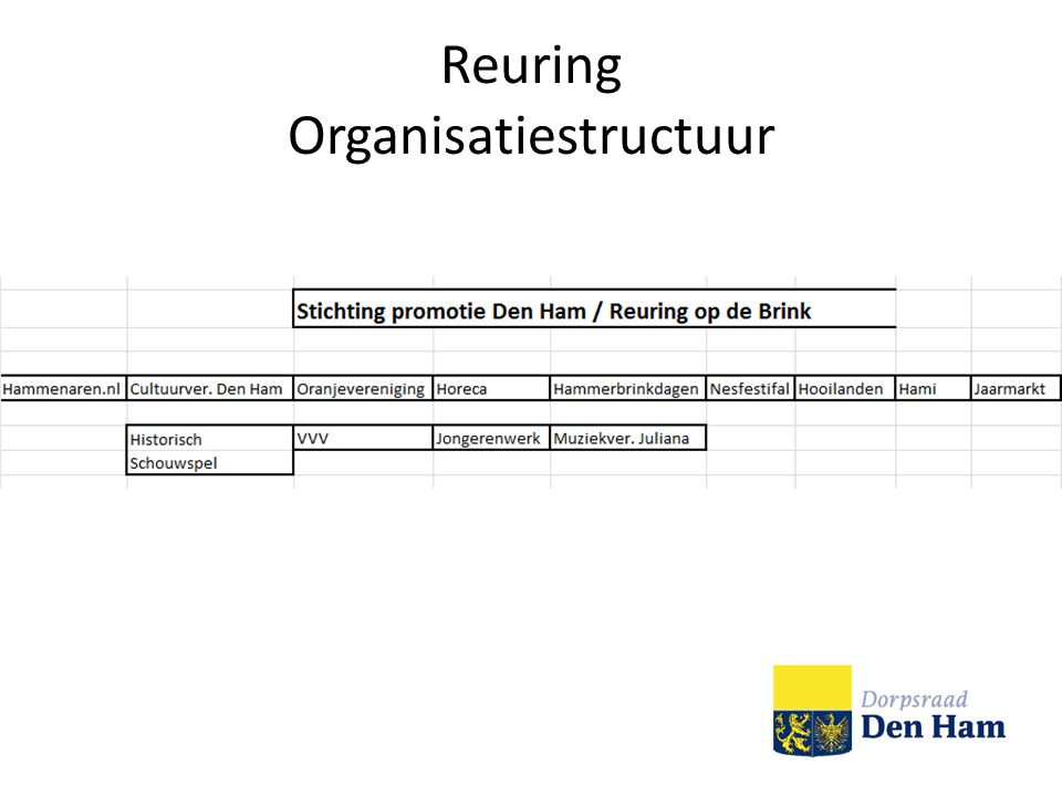 Reuring Leader subsidie Marketing Hoe nu verder? Activiteiten 2011 Vragen?