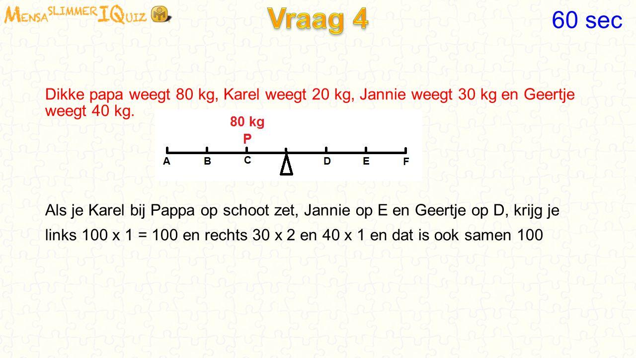 Dezelfde vraag, maar nu plaatsen we dikke Papa op plaats C. Dikke papa weegt 80 kg, Karel weegt 20 kg, Jannie weegt 30 kg en Geertje weegt 40 kg. Plaa