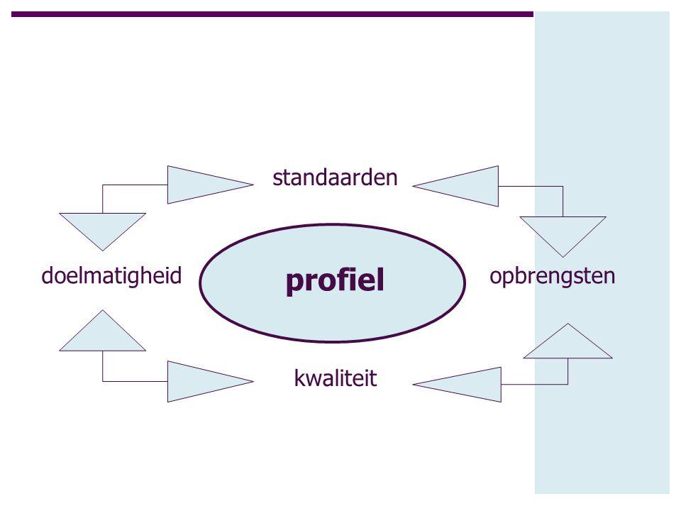 profiel doelmatigheid kwaliteit opbrengsten standaarden