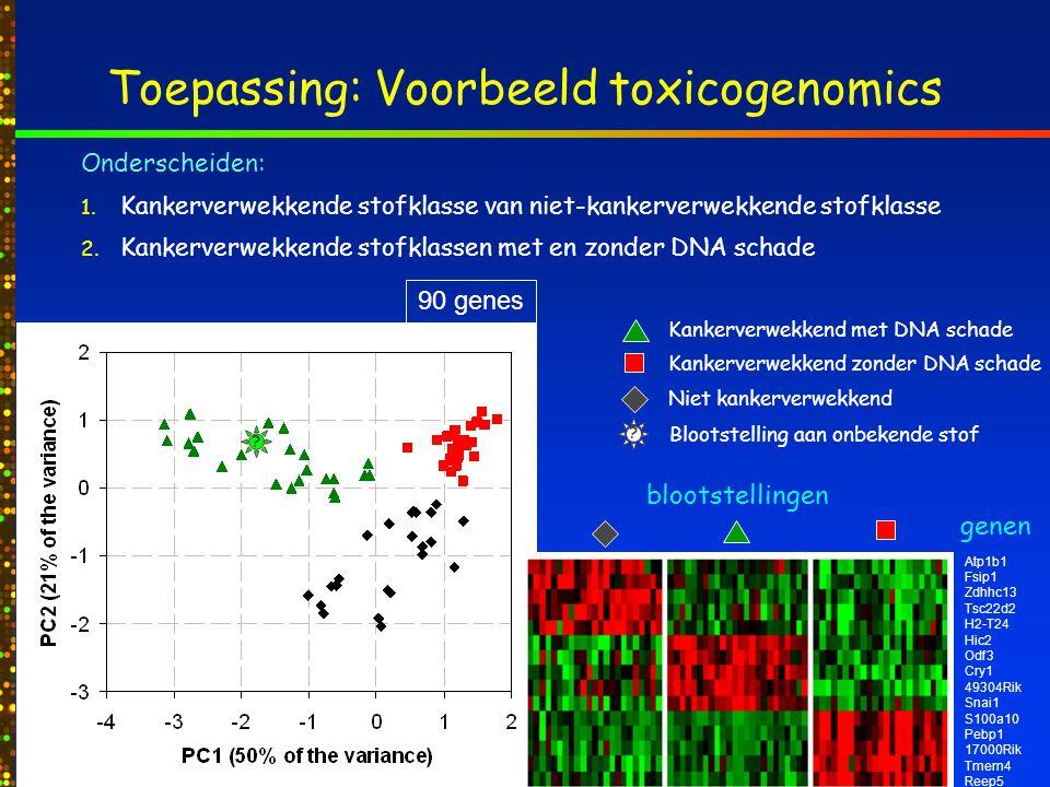 IBU Kankerverwekkend met DNA schade Kankerverwekkend zonder DNA schade Niet kankerverwekkend Toepassing: Voorbeeld toxicogenomics Onderscheiden: 1.