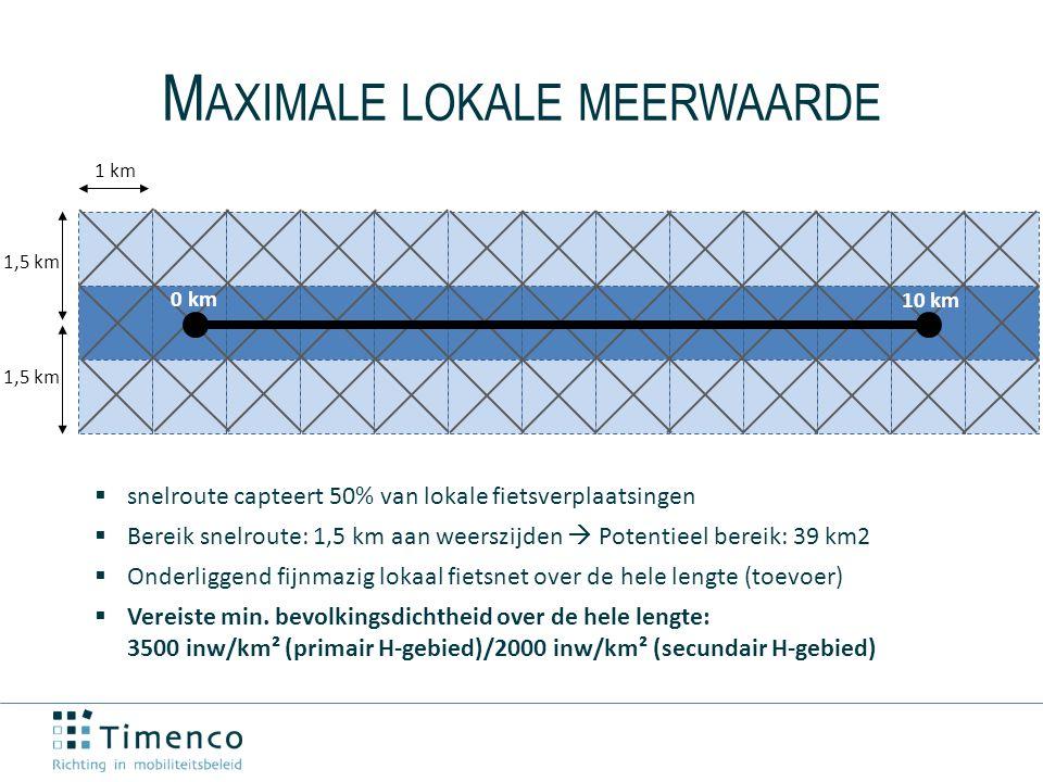 1 km 1,5 km M AXIMALE LOKALE MEERWAARDE 0 km 10 km  snelroute capteert 50% van lokale fietsverplaatsingen  Bereik snelroute: 1,5 km aan weerszijden  Potentieel bereik: 39 km2  Onderliggend fijnmazig lokaal fietsnet over de hele lengte (toevoer)  Vereiste min.