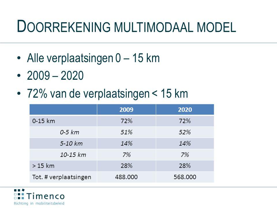 D OORREKENING MULTIMODAAL MODEL Alle verplaatsingen 0 – 15 km 2009 – 2020 72% van de verplaatsingen < 15 km 20092020 0-15 km72% 0-5 km51%52% 5-10 km14% 10-15 km7% > 15 km28% Tot.