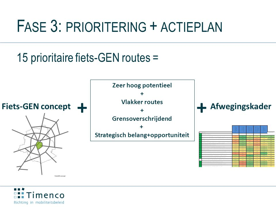 F ASE 3: PRIORITERING + ACTIEPLAN 15 prioritaire fiets-GEN routes = Fiets-GEN concept Zeer hoog potentieel + Vlakker routes + Grensoverschrijdend + Strategisch belang+opportuniteit + Afwegingskader +
