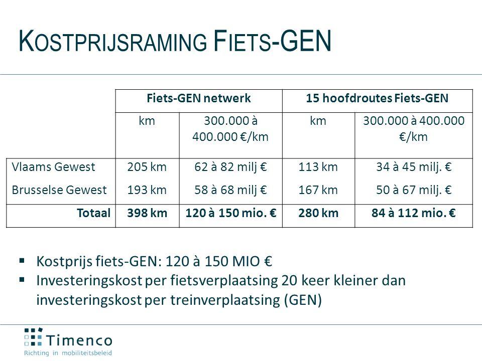 K OSTPRIJSRAMING F IETS -GEN  Kostprijs fiets-GEN: 120 à 150 MIO €  Investeringskost per fietsverplaatsing 20 keer kleiner dan investeringskost per treinverplaatsing (GEN) Fiets-GEN netwerk15 hoofdroutes Fiets-GEN km300.000 à 400.000 €/km km300.000 à 400.000 €/km Vlaams Gewest205 km62 à 82 milj €113 km34 à 45 milj.