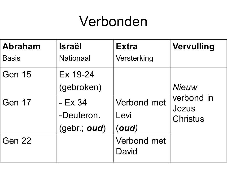 Verbonden Abraham Basis Israël Nationaal Extra Versterking Vervulling Gen 15Ex 19-24 (gebroken)Nieuw verbond in Jezus Christus Gen 17- Ex 34 -Deuteron