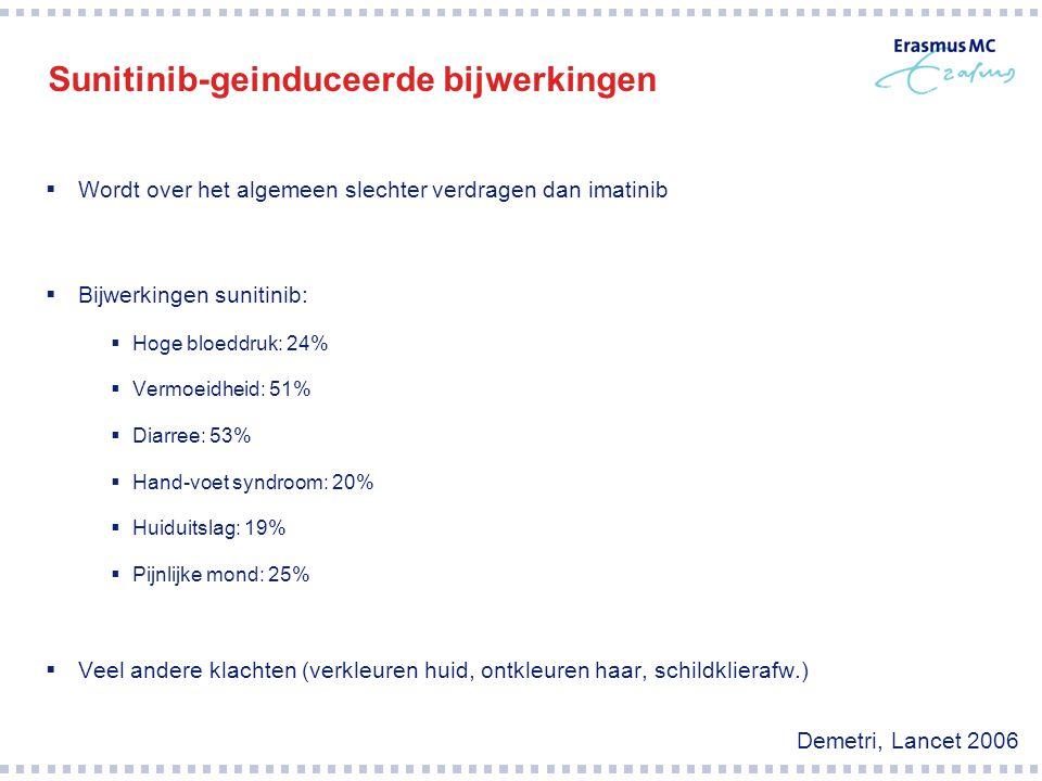 Sunitinib-geinduceerde bijwerkingen  Wordt over het algemeen slechter verdragen dan imatinib  Bijwerkingen sunitinib:  Hoge bloeddruk: 24%  Vermoe