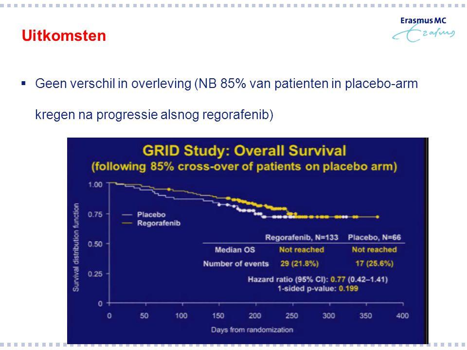 Uitkomsten  Geen verschil in overleving (NB 85% van patienten in placebo-arm kregen na progressie alsnog regorafenib)