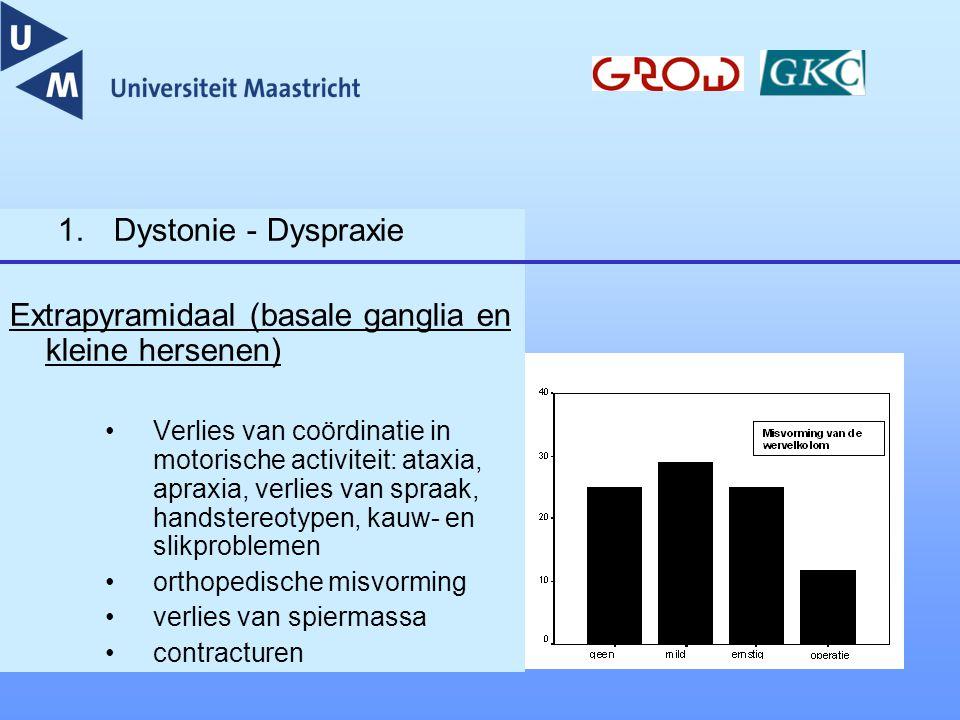 1.Dystonie - Dyspraxie Extrapyramidaal (basale ganglia en kleine hersenen) Verlies van coördinatie in motorische activiteit: ataxia, apraxia, verlies
