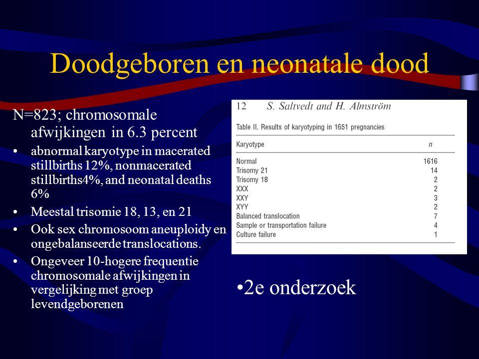 Doodgeboren en neonatale dood N=823; chromosomale afwijkingen in 6.3 percent abnormal karyotype in macerated stillbirths 12%, nonmacerated stillbirths4%, and neonatal deaths 6% Meestal trisomie 18, 13, en 21 Ook sex chromosoom aneuploidy en ongebalanseerde translocations.
