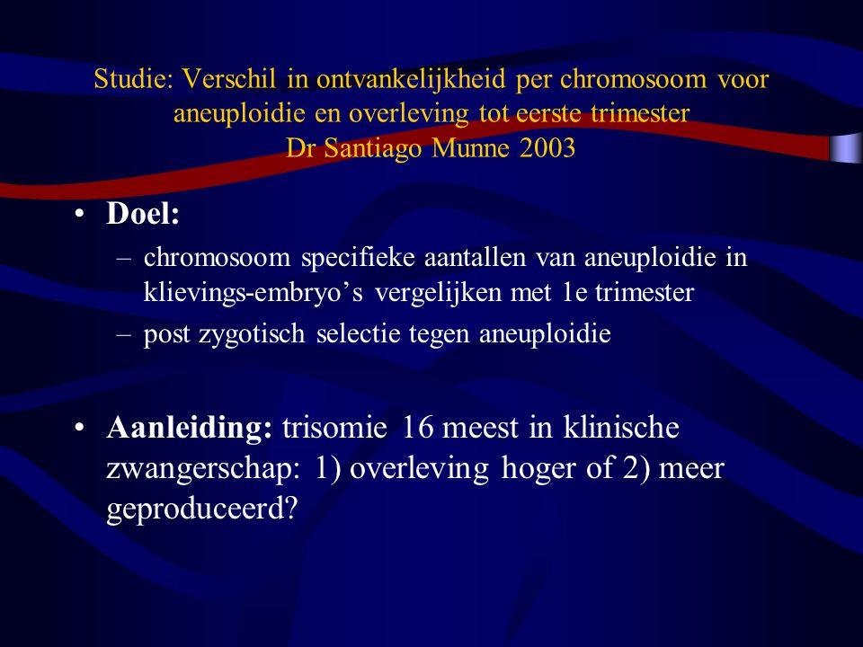 Studie: Verschil in ontvankelijkheid per chromosoom voor aneuploidie en overleving tot eerste trimester Dr Santiago Munne 2003 Doel: –chromosoom specifieke aantallen van aneuploidie in klievings-embryo's vergelijken met 1e trimester –post zygotisch selectie tegen aneuploidie Aanleiding: trisomie 16 meest in klinische zwangerschap: 1) overleving hoger of 2) meer geproduceerd?