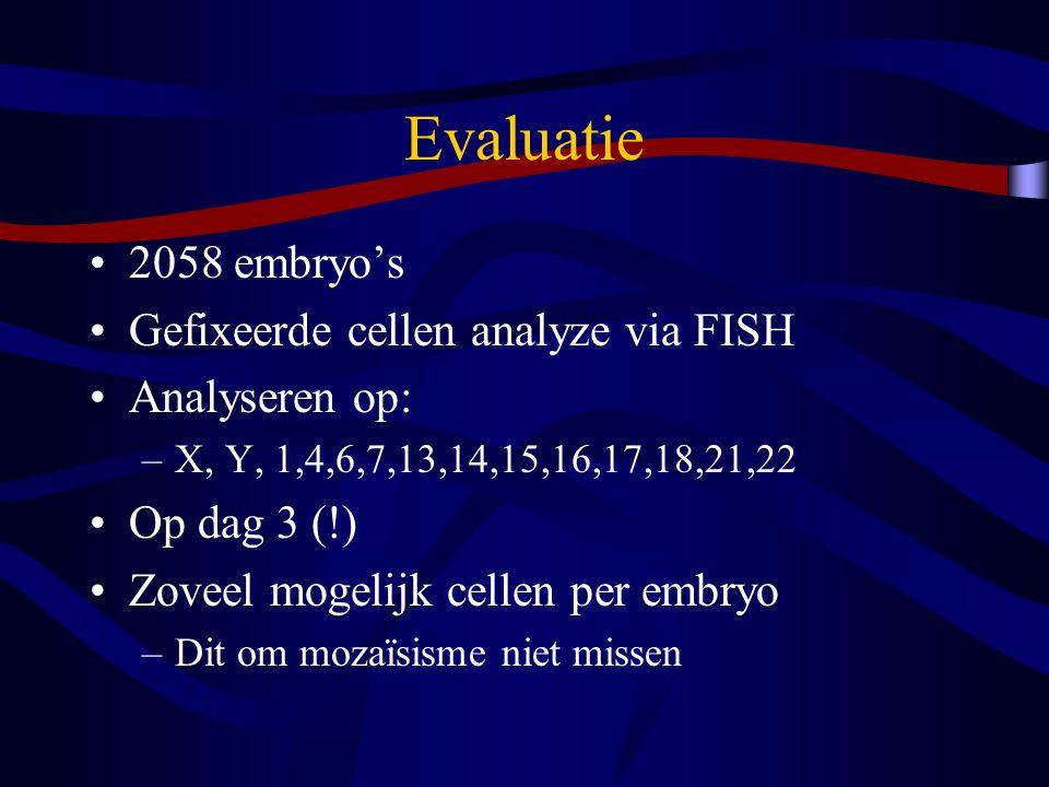 Evaluatie 2058 embryo's Gefixeerde cellen analyze via FISH Analyseren op: –X, Y, 1,4,6,7,13,14,15,16,17,18,21,22 Op dag 3 (!) Zoveel mogelijk cellen per embryo –Dit om mozaïsisme niet missen