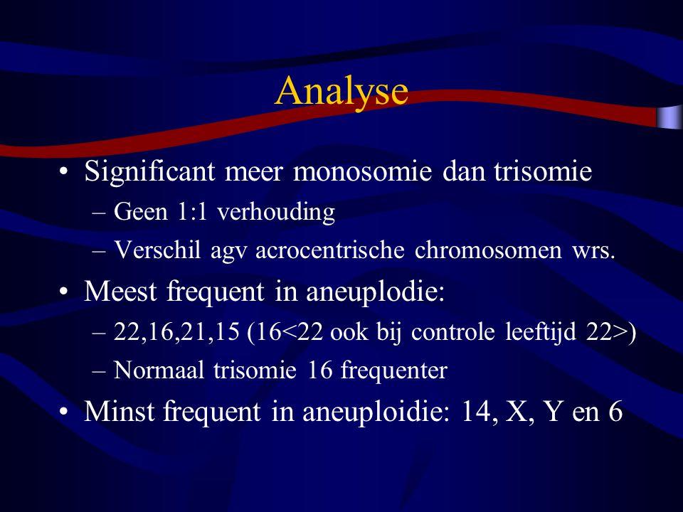 Analyse Significant meer monosomie dan trisomie –Geen 1:1 verhouding –Verschil agv acrocentrische chromosomen wrs.