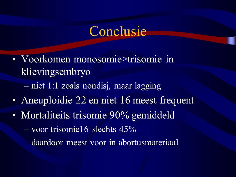 Conclusie Voorkomen monosomie>trisomie in klievingsembryo –niet 1:1 zoals nondisj, maar lagging Aneuploidie 22 en niet 16 meest frequent Mortaliteits trisomie 90% gemiddeld –voor trisomie16 slechts 45% –daardoor meest voor in abortusmateriaal