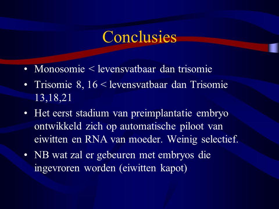 Conclusies Monosomie < levensvatbaar dan trisomie Trisomie 8, 16 < levensvatbaar dan Trisomie 13,18,21 Het eerst stadium van preimplantatie embryo ontwikkeld zich op automatische piloot van eiwitten en RNA van moeder.