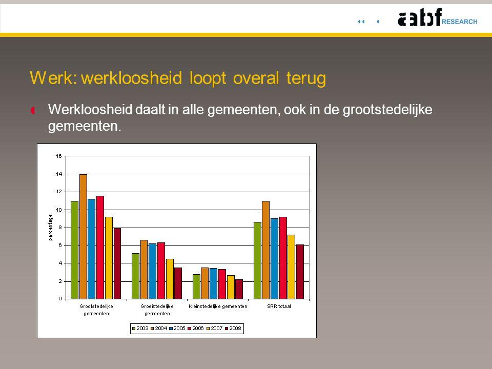 Werk: werkloosheid loopt overal terug  Werkloosheid daalt in alle gemeenten, ook in de grootstedelijke gemeenten.