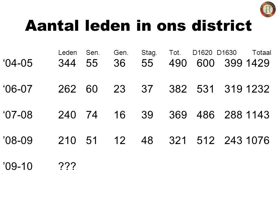 Aantal leden in ons district LedenSen.Gen.Stag. Tot.