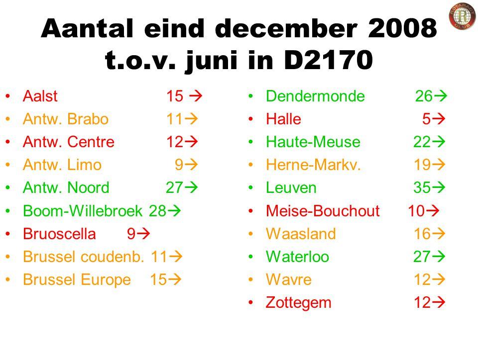 Aantal eind december 2008 t.o.v. juni in D2170 Aalst 15  Antw.