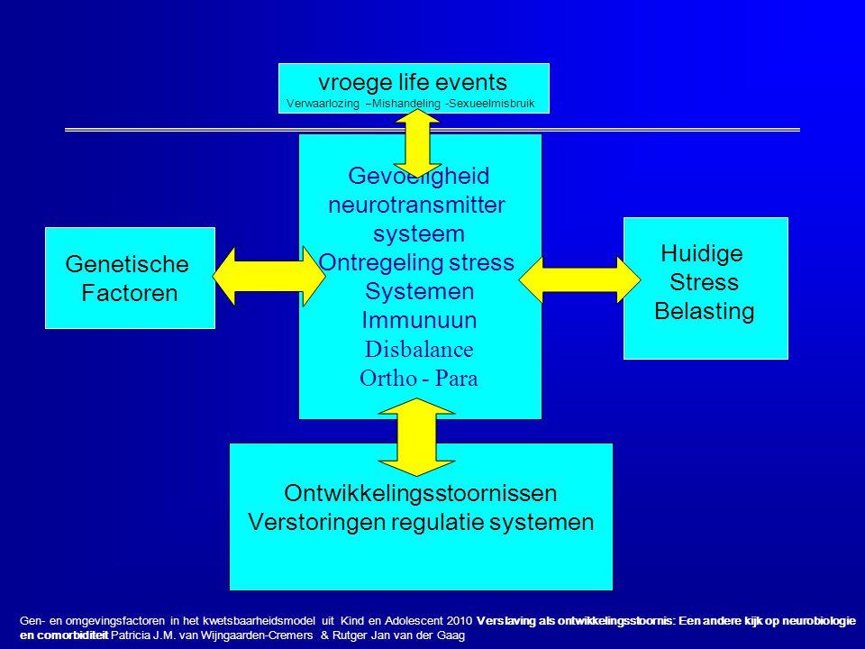 Genetische Factoren Huidige Stress Belasting vroege life events Verwaarlozing –Mishandeling -Sexueelmisbruik Gevoeligheid neurotransmitter systeem Ont