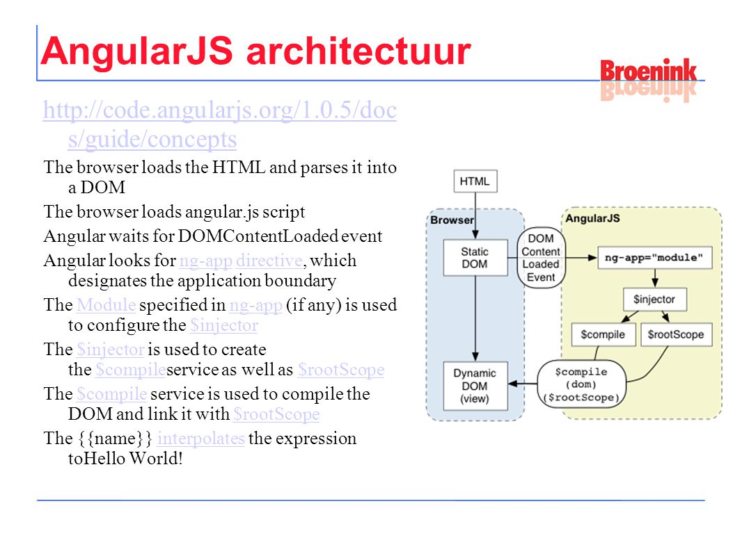 AngularJS architectuur http://code.angularjs.org/1.0.5/doc s/guide/concepts The browser loads the HTML and parses it into a DOM The browser loads angular.js script Angular waits for DOMContentLoaded event Angular looks for ng-app directive, which designates the application boundaryng-appdirective The Module specified in ng-app (if any) is used to configure the $injectorModuleng-app$injector The $injector is used to create the $compileservice as well as $rootScope$injector$compile$rootScope The $compile service is used to compile the DOM and link it with $rootScope$compile$rootScope The {{name}} interpolates the expression toHello World!interpolates