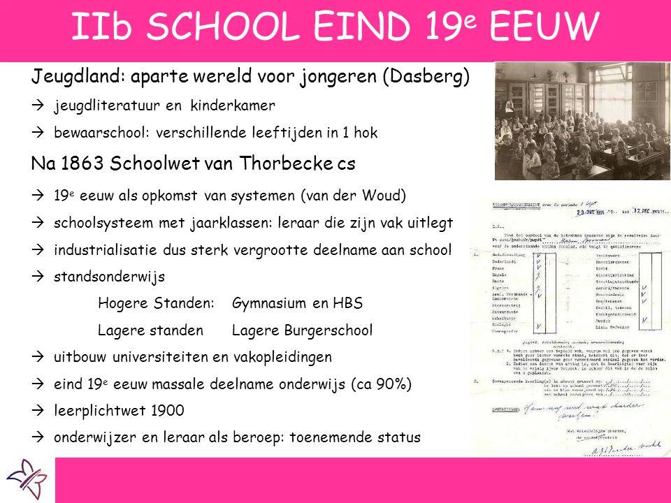 IIb SCHOOL EIND 19 e EEUW Jeugdland: aparte wereld voor jongeren (Dasberg)  jeugdliteratuur en kinderkamer  bewaarschool: verschillende leeftijden i