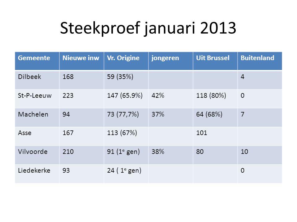 Steekproef januari 2013 GemeenteNieuwe inwVr. OriginejongerenUit BrusselBuitenland Dilbeek16859 (35%) 4 St-P-Leeuw223147 (65.9%)42%118 (80%)0 Machelen