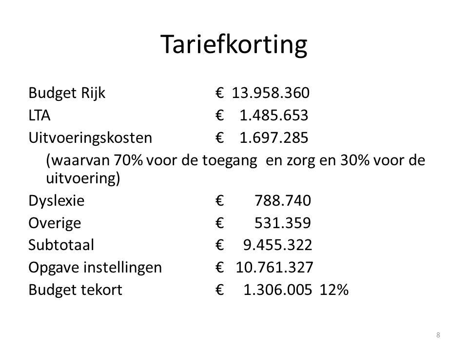 Tariefkorting Budget Rijk€ 13.958.360 LTA€ 1.485.653 Uitvoeringskosten€ 1.697.285 (waarvan 70% voor de toegang en zorg en 30% voor de uitvoering) Dyslexie€ 788.740 Overige€ 531.359 Subtotaal€ 9.455.322 Opgave instellingen€ 10.761.327 Budget tekort€ 1.306.005 12% 8