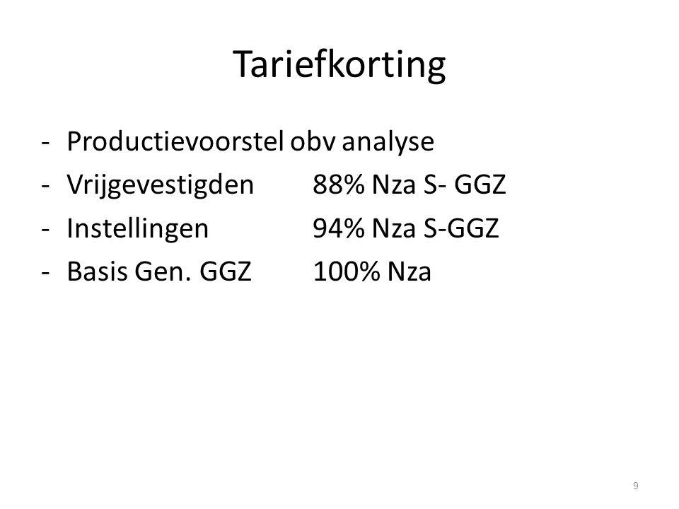 Tariefkorting -Productievoorstel obv analyse -Vrijgevestigden88% Nza S- GGZ -Instellingen 94% Nza S-GGZ -Basis Gen.