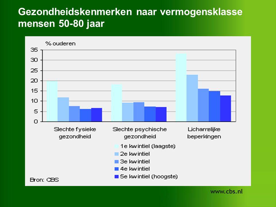 Gezondheidskenmerken naar vermogensklasse mensen 50-80 jaar www.cbs.nl
