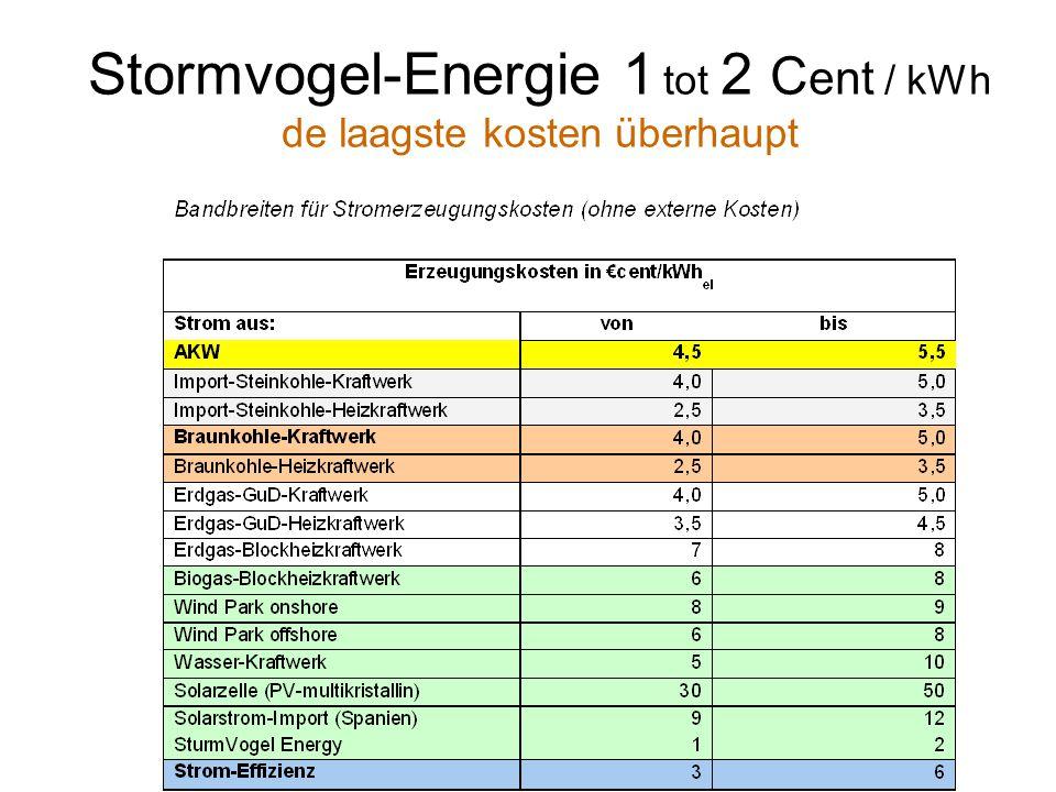Stormvogel-Energie 1 tot 2 C ent / kWh de laagste kosten überhaupt